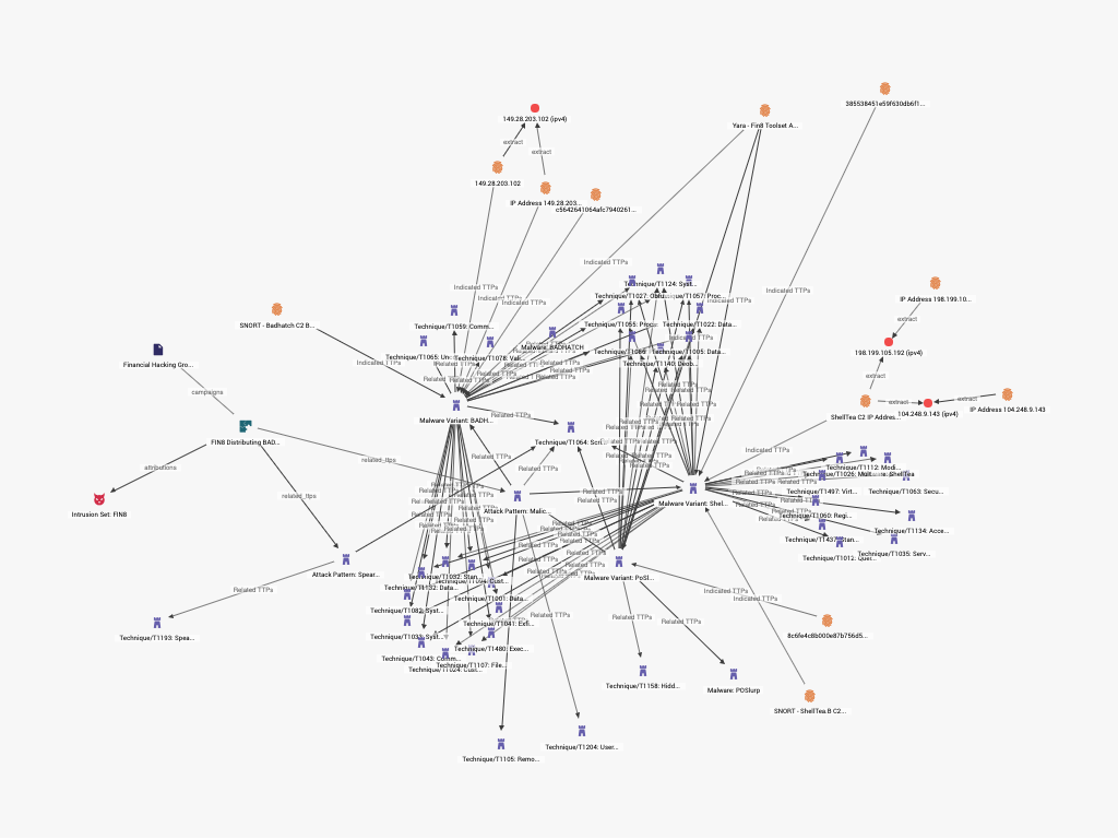 Connected TTPs graph